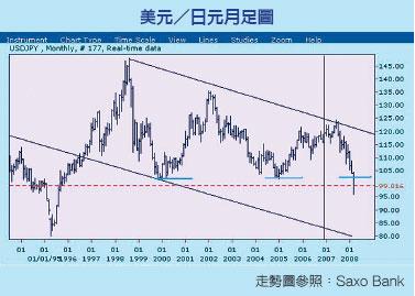 美經濟疲軟 日元升高  美元弱勢料將持續