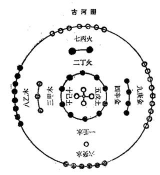 【算術漫談】由河圖推演先天八卦