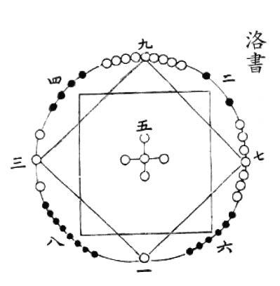 【算術漫談】洛書中蘊涵著天地人轉盤