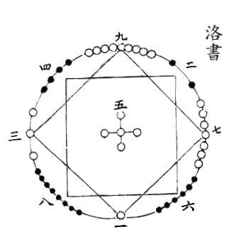 【算術漫談】河圖洛書與九數歸真