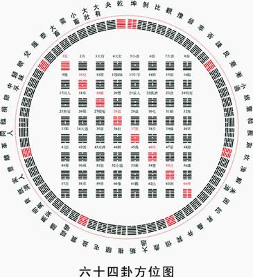 【算術漫談】六十四卦方圖與加法(3)