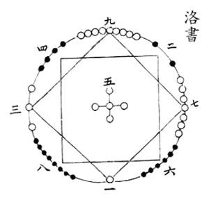 【算術漫談】洛書旋機與全息結構