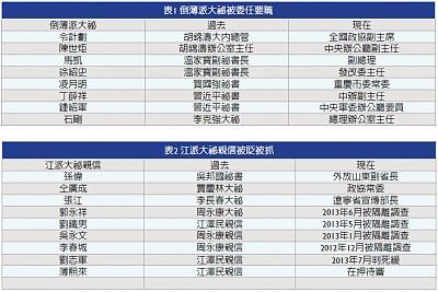 兩張表格看懂中共政局