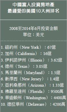 中國房產投資人最愛的美國十大州