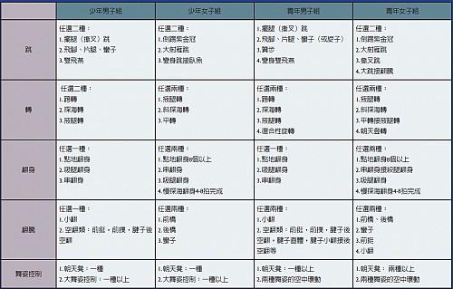 >2012年新唐人電視臺第五屆「全世界中國舞舞蹈大賽」章程