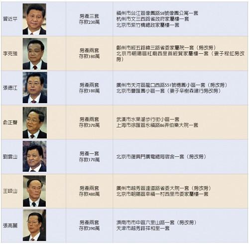 中共政治局七常委財產清單