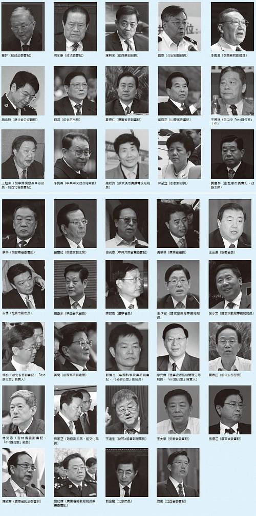 法輪功學員全球控告迫害元凶一覽表